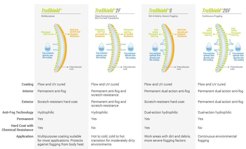 HexArmor Coatings Comparison PDF